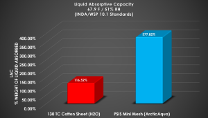 Liquid Absorptive Capacity