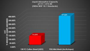 Liquid Absorptive Capacity